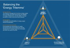Image of an orange triangle on a blue background. Energy equity is located at the bottom left point; environmental sustainability is located at the bottom right corner; and energy security is at the top of the triangle.