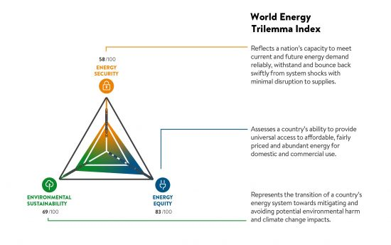 Energy Trilemma Image of a tirangle with the points representing energy security, environmental sustainability, and energy equity.