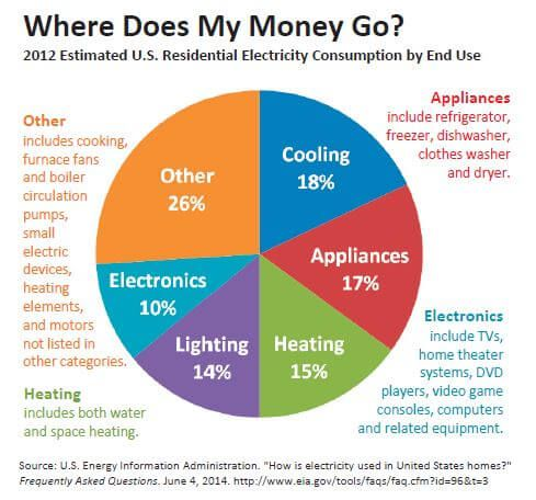 A pie chart divided into other (orange), cooling (blue), appliances (red), heating (green), lighting (purple), and electronics, (aqua).